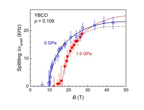 NMR STUDY OF CHARGE-DENSITY WAVES UNDER HYDROSTATIC PRESSURE IN YBa2Cu3Oy