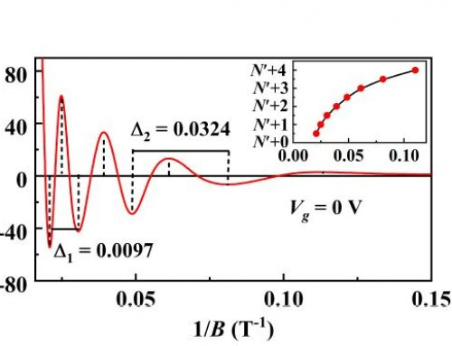 APERIODIC QUANTUM OSCILLATIONS IN THE TWO-DIMENSIONAL ELECTRON GAS AT THE LaAlO3/SrTiO3 INTERFACE