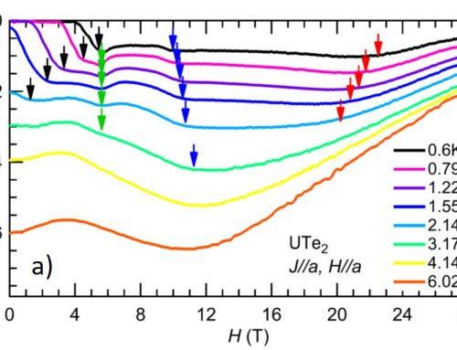 FERMI-SURFACE INSTABILITIES IN THE HEAVY-FERMION SUPERCONDUCTOR UTe2