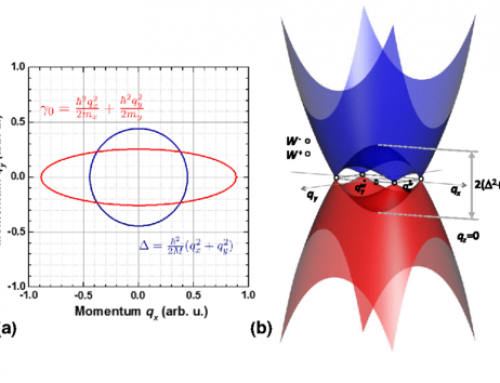 BEYOND THE CONICAL BAND APPROXIMATION OF A WEYL SEMIMETAL